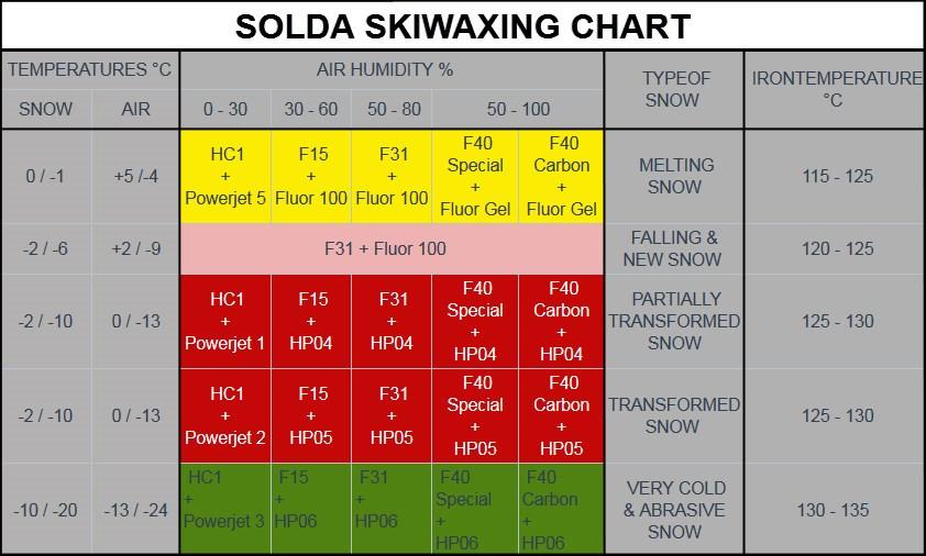 tabela temperatur smarów SOLDA