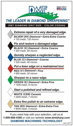 tabelka gradacji diamentów DMT